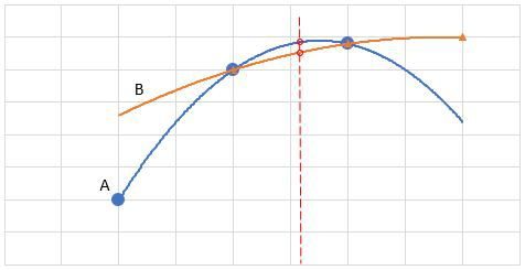 parabolic interpolation chart